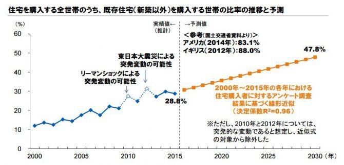 住宅を購入する全世帯のうち、既存住宅(新築以外)を購入する世帯の比率の推移と予測