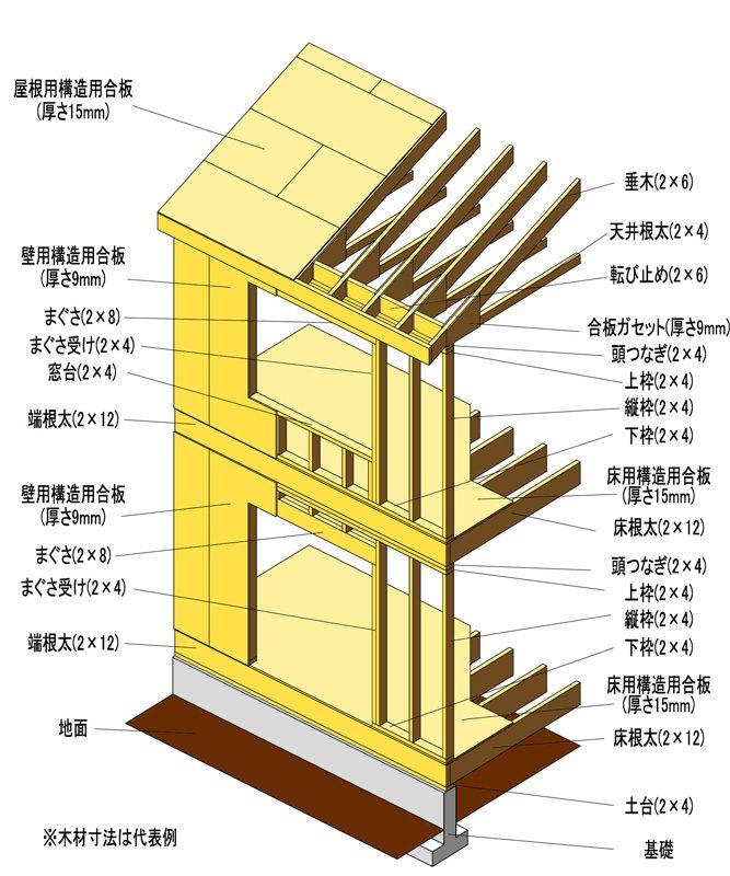 ツーバイフォー(2×4)工法